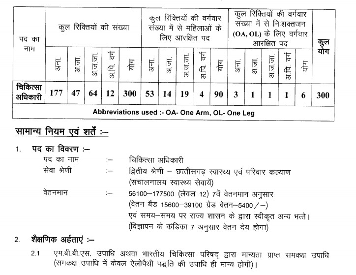 Vacancies Details For NHM Chhattisgarh Medical Officer Recruitment 2020