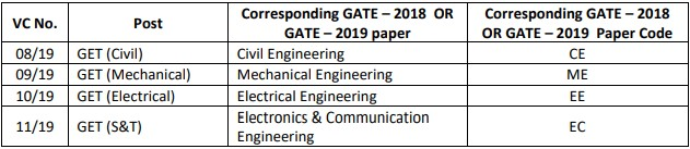 RITES Limited Recruitment 2019 Apply Online - 40 Graduate Engineer Trainee Posts through GATE-2018, 2019 Score Card